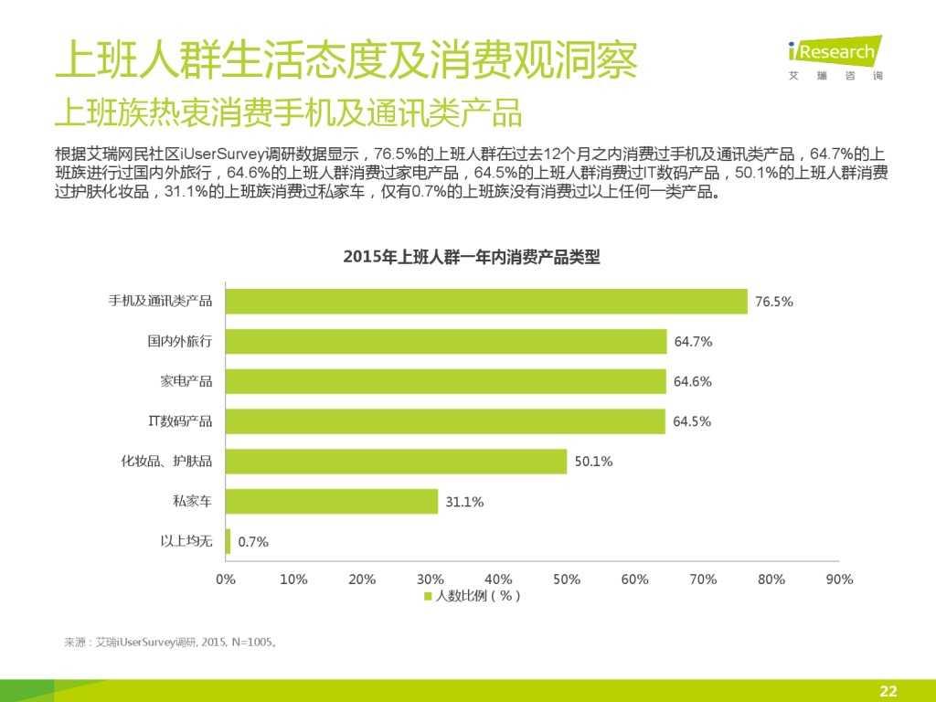 艾瑞_2015年中国上班人群洞察报告_000022
