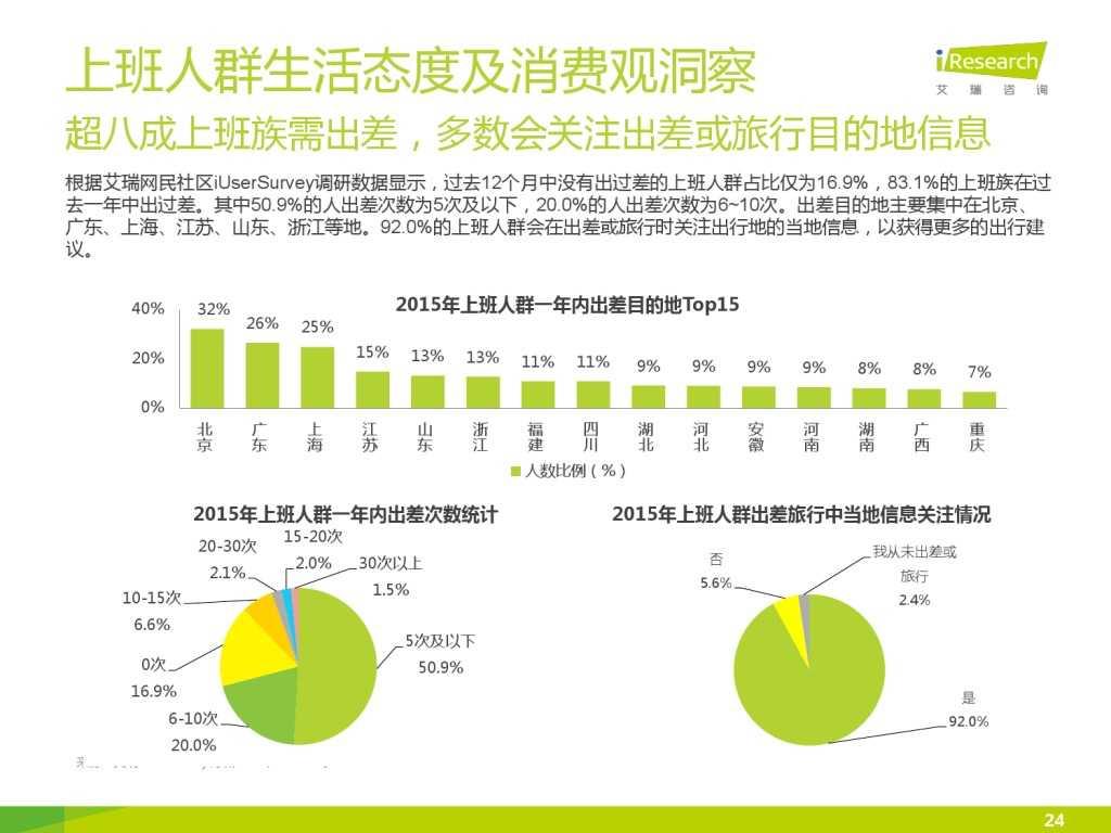 艾瑞_2015年中国上班人群洞察报告_000024
