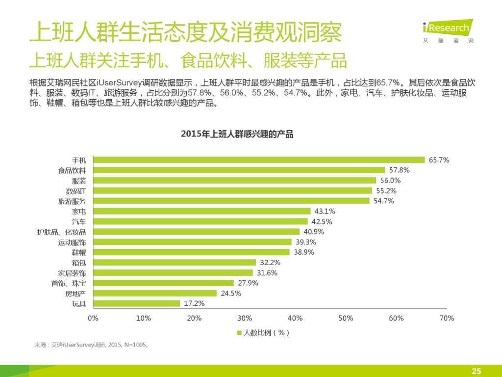 艾瑞_2015年中国上班人群洞察报告_000025