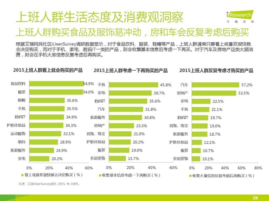 艾瑞_2015年中国上班人群洞察报告_000026