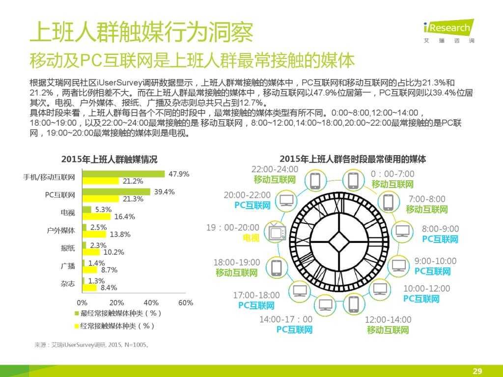 艾瑞_2015年中国上班人群洞察报告_000029