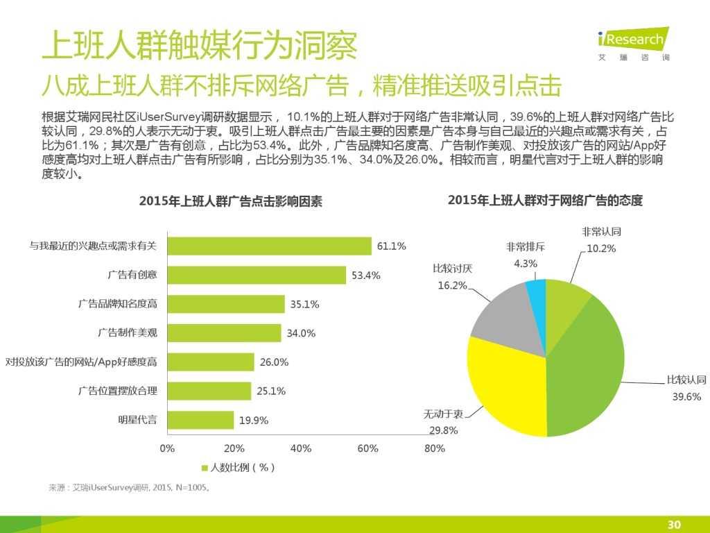 艾瑞_2015年中国上班人群洞察报告_000030