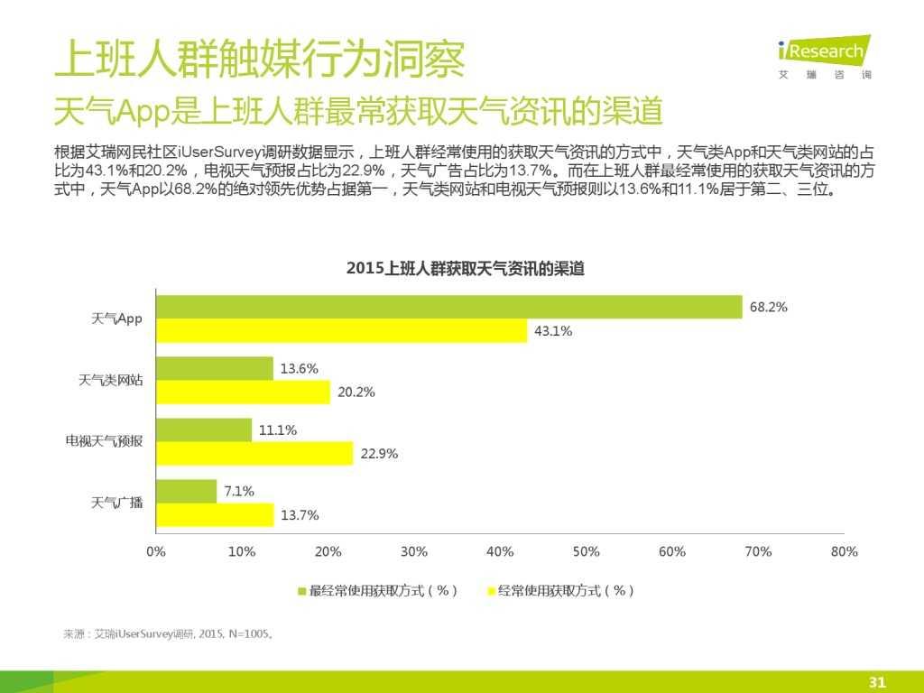 艾瑞_2015年中国上班人群洞察报告_000031
