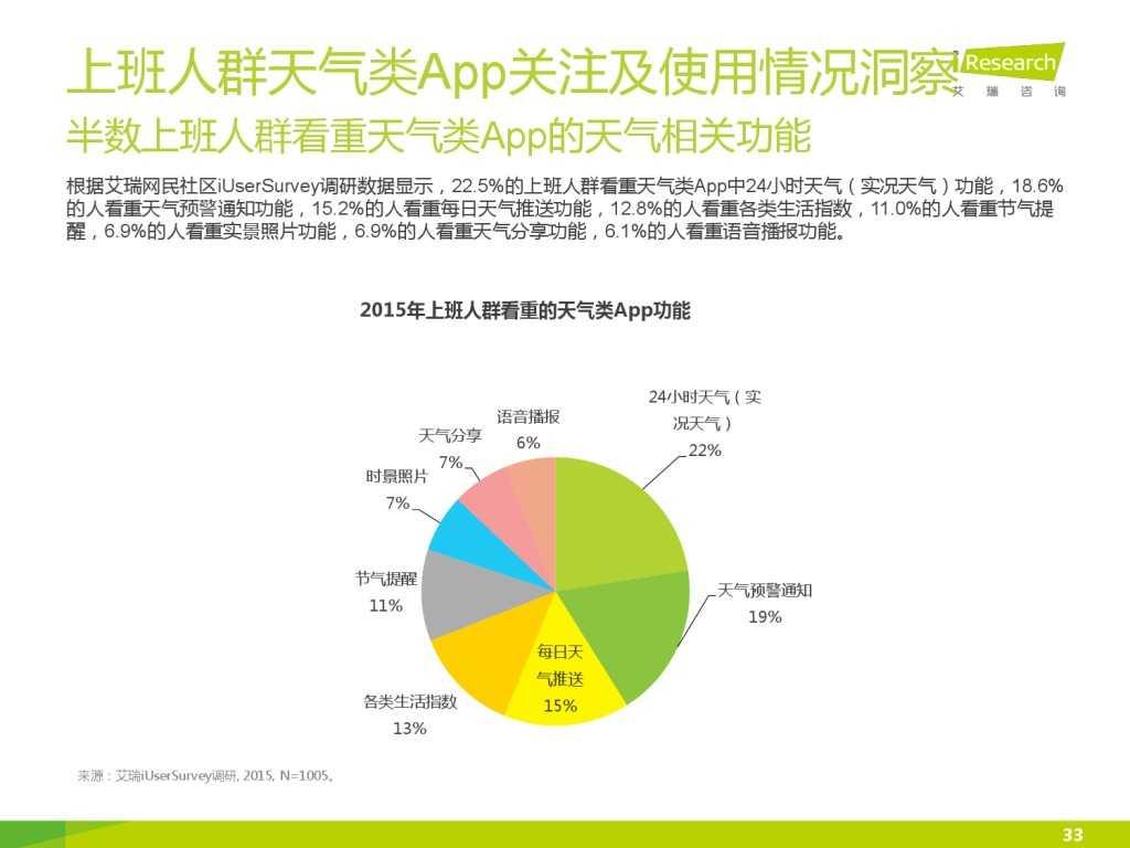 艾瑞_2015年中国上班人群洞察报告_000033