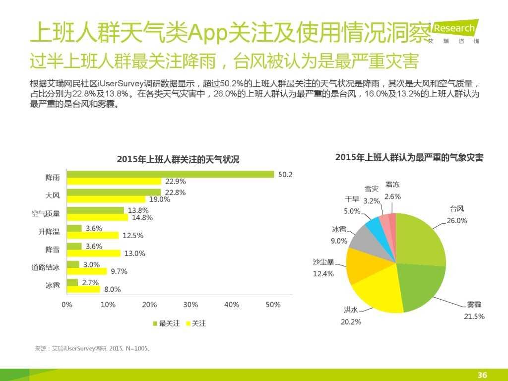 艾瑞_2015年中国上班人群洞察报告_000036