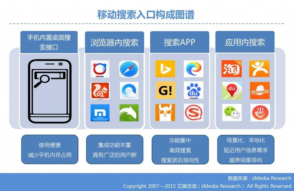 1. 艾媒咨询:2015年Q3中国手机搜索市场研究报告_000006