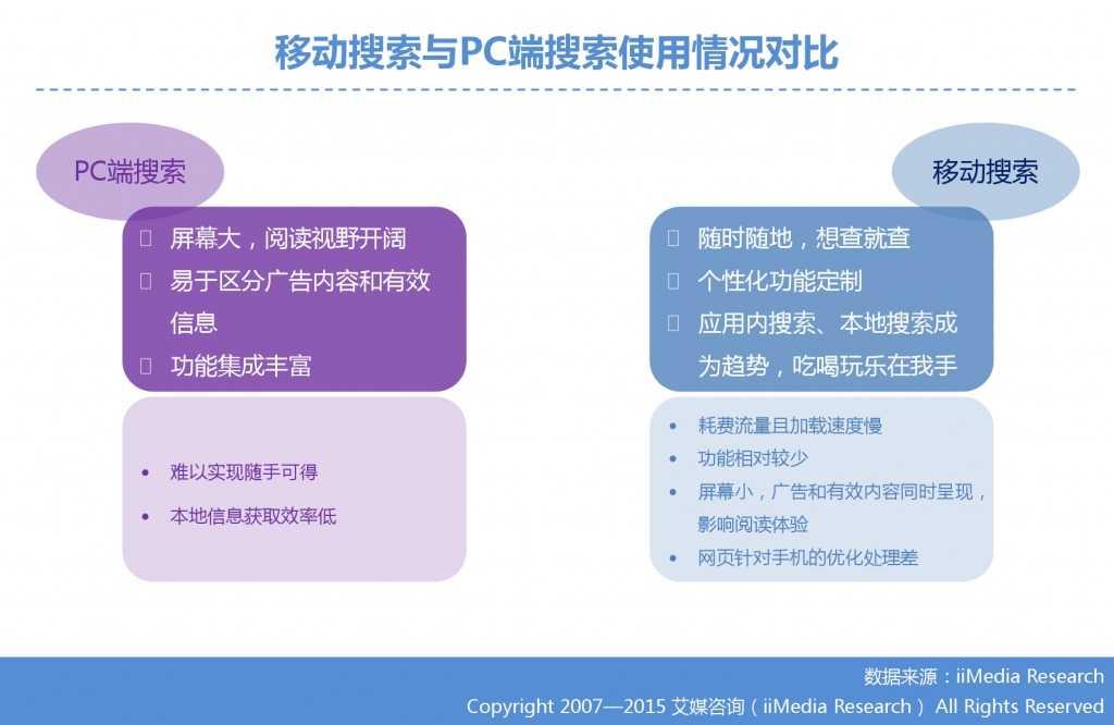 1. 艾媒咨询:2015年Q3中国手机搜索市场研究报告_000007