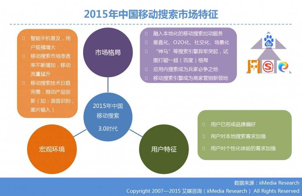 1. 艾媒咨询:2015年Q3中国手机搜索市场研究报告_000008