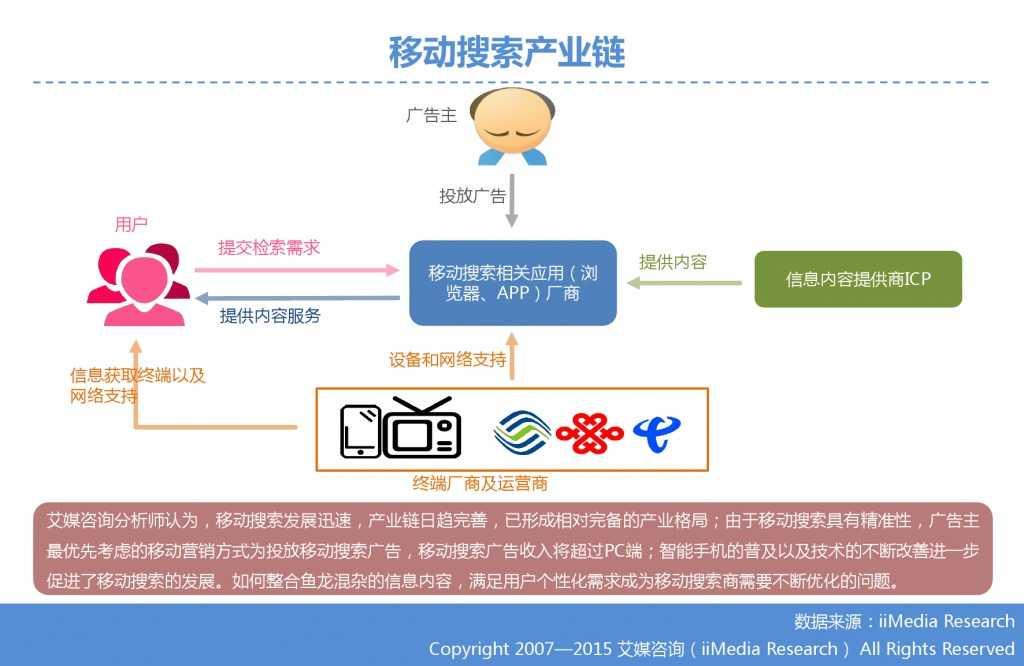 1. 艾媒咨询:2015年Q3中国手机搜索市场研究报告_000010