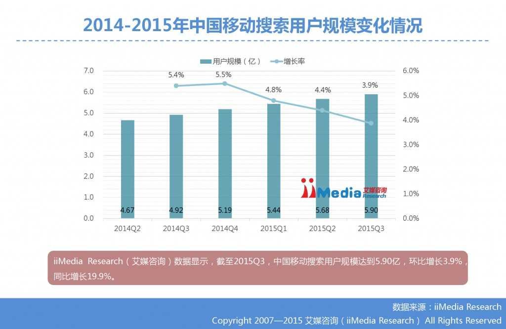 1. 艾媒咨询:2015年Q3中国手机搜索市场研究报告_000012