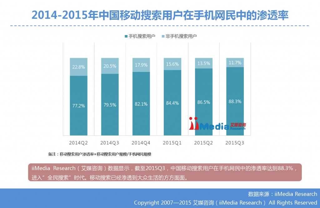 1. 艾媒咨询:2015年Q3中国手机搜索市场研究报告_000013