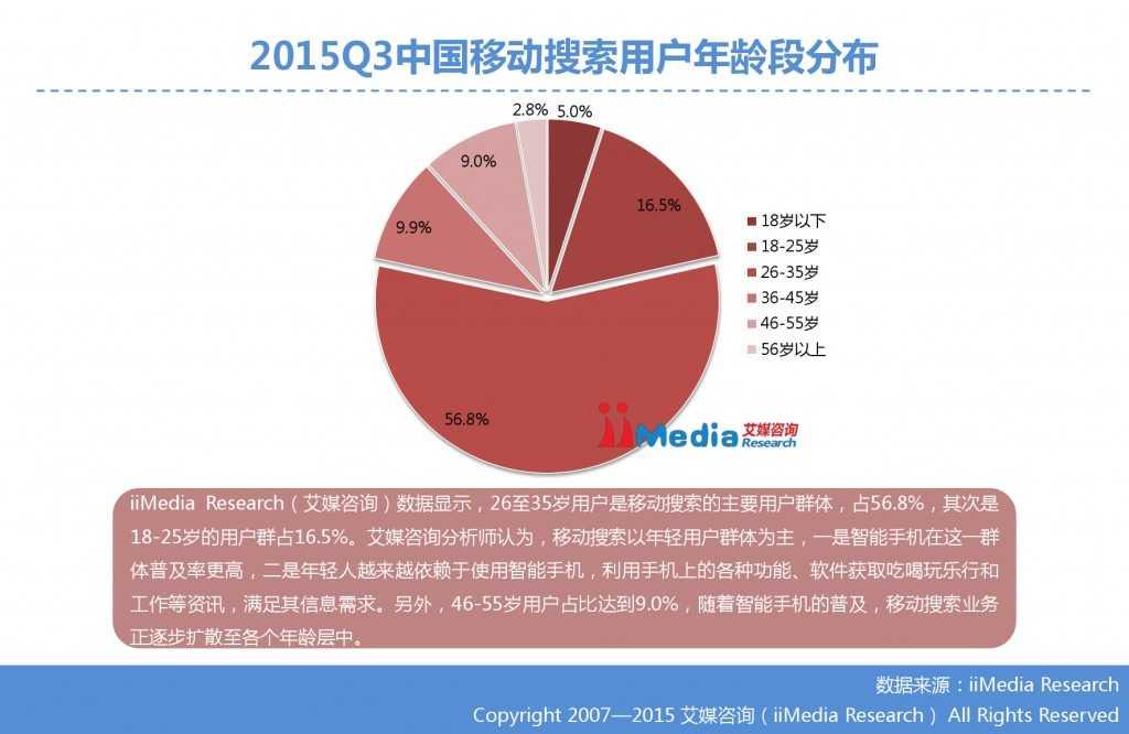 1. 艾媒咨询:2015年Q3中国手机搜索市场研究报告_000015