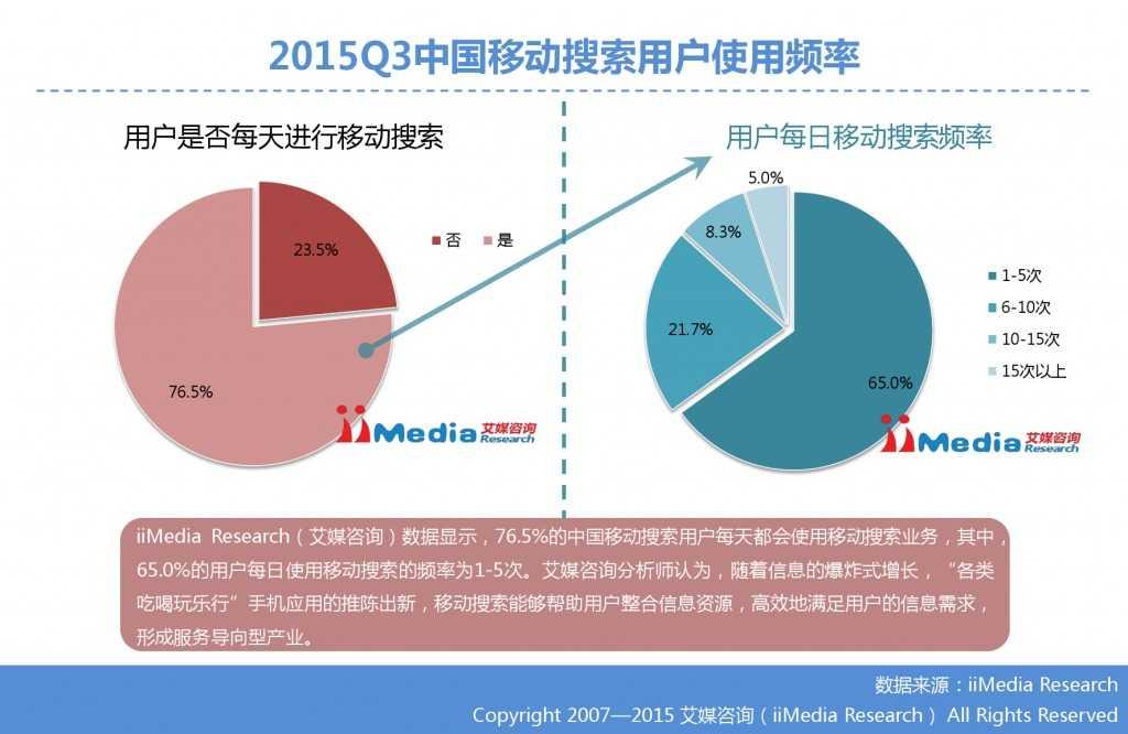 1. 艾媒咨询:2015年Q3中国手机搜索市场研究报告_000017