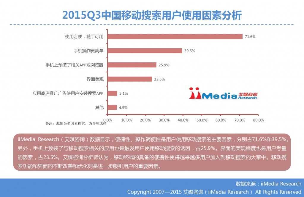 1. 艾媒咨询:2015年Q3中国手机搜索市场研究报告_000018