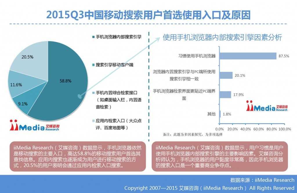 1. 艾媒咨询:2015年Q3中国手机搜索市场研究报告_000019