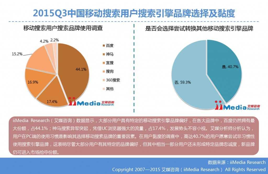 1. 艾媒咨询:2015年Q3中国手机搜索市场研究报告_000020