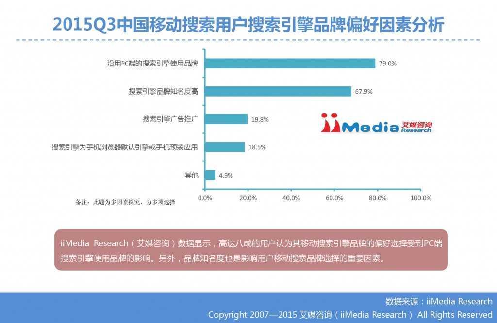 1. 艾媒咨询:2015年Q3中国手机搜索市场研究报告_000021