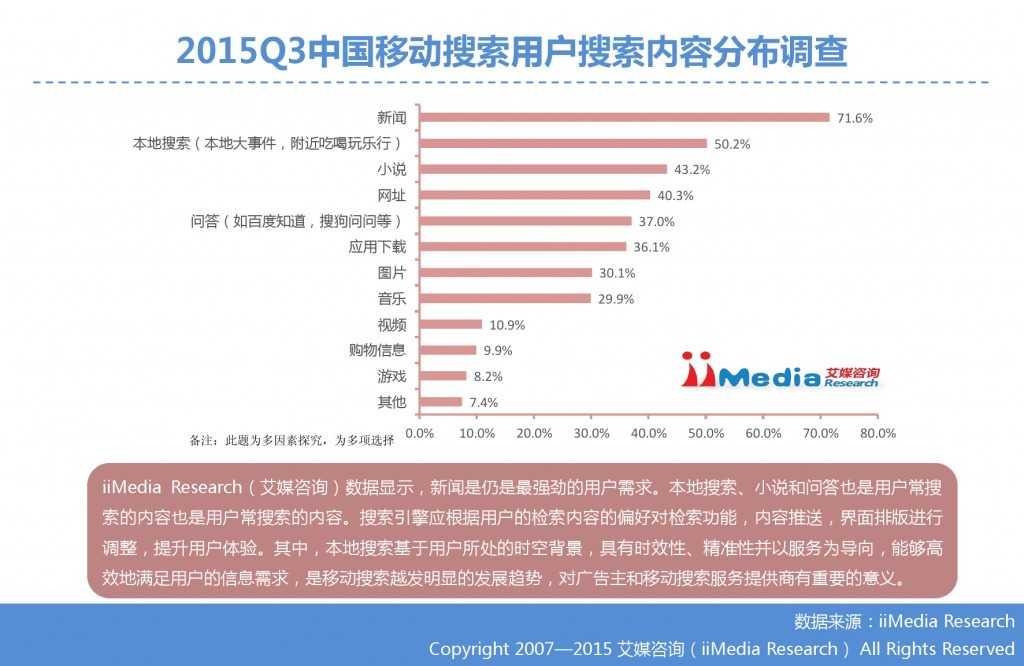 1. 艾媒咨询:2015年Q3中国手机搜索市场研究报告_000022