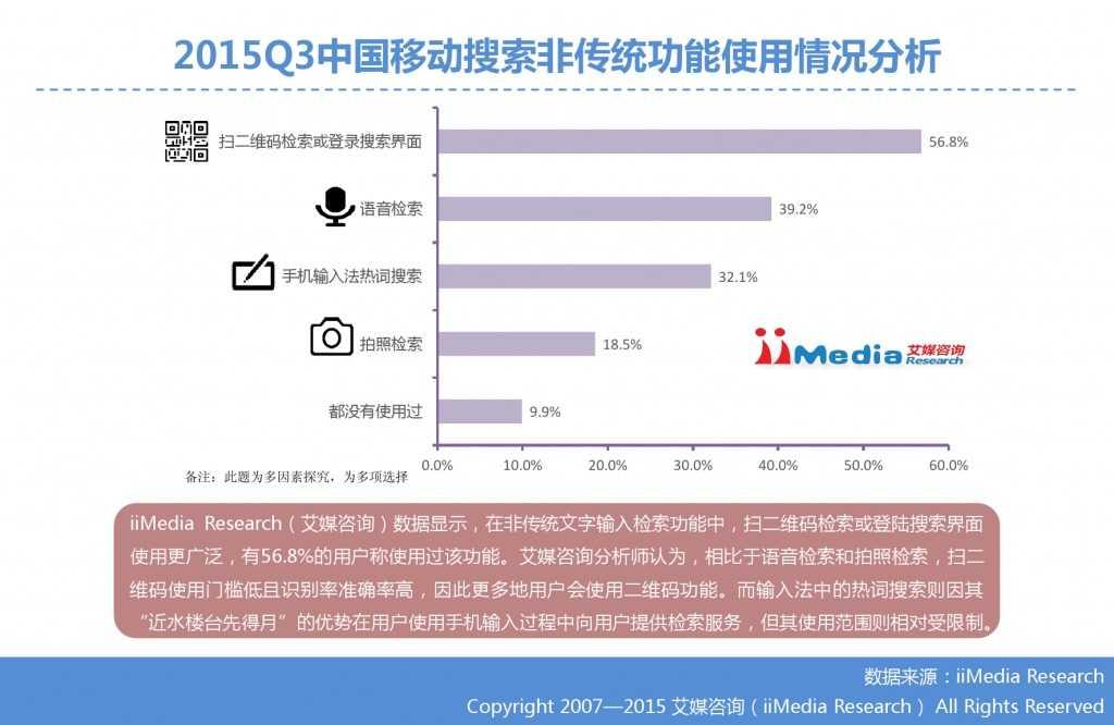 1. 艾媒咨询:2015年Q3中国手机搜索市场研究报告_000023