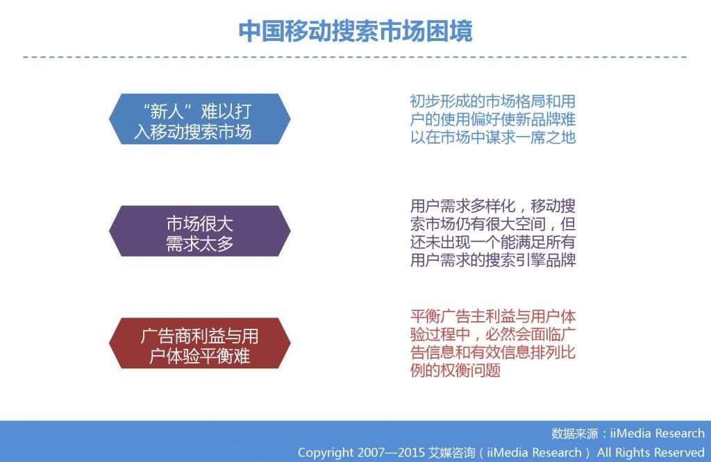 1. 艾媒咨询:2015年Q3中国手机搜索市场研究报告_000026