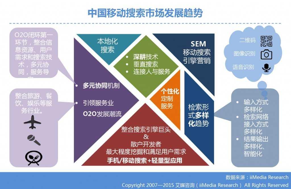 1. 艾媒咨询:2015年Q3中国手机搜索市场研究报告_000028