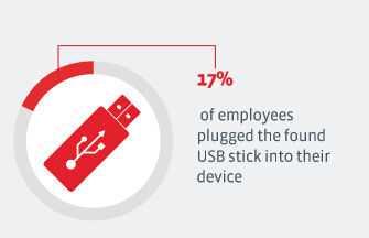调查显示17%的人捡到USB设备会直接连接电脑