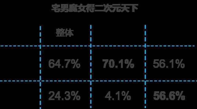 2015年中国二次元用户报告——鬼畜宅腐的世界欢迎你(完整版)2015年中国二次元用户报告——鬼畜宅腐的世界欢迎你(完整版)