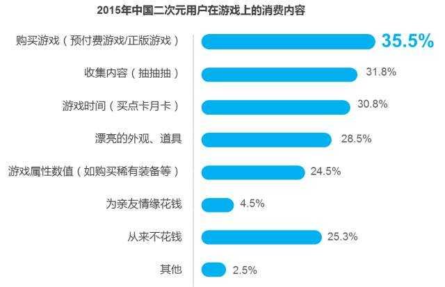 2015年中国二次元用户报告——鬼畜宅腐的世界欢迎你(完整版)
