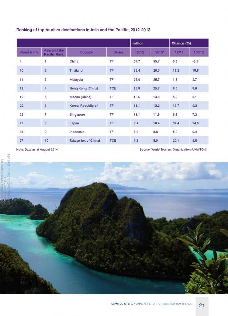 2014年亚太旅游趋势报告_000023