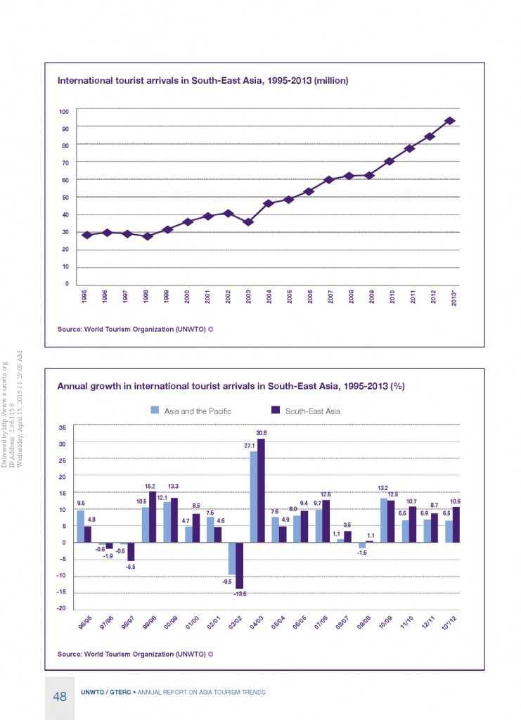 2014年亚太旅游趋势报告_000050