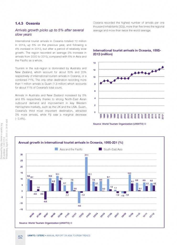 2014年亚太旅游趋势报告_000054