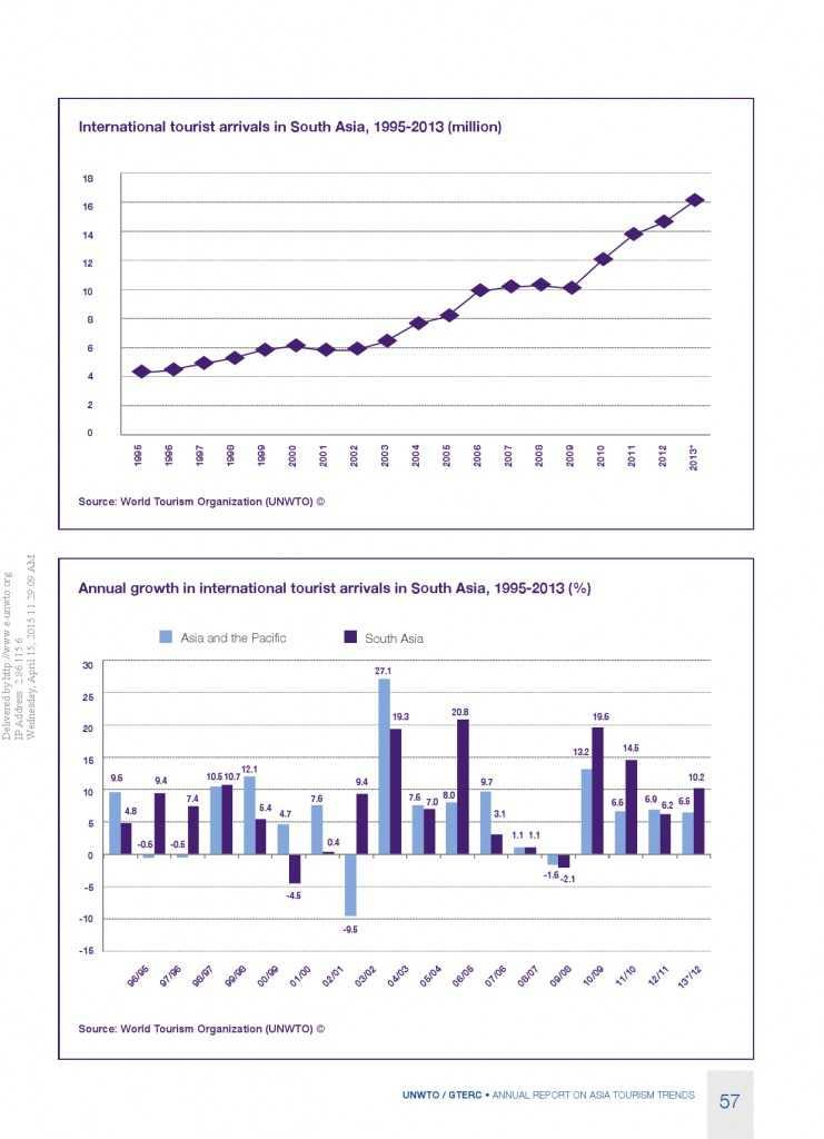 2014年亚太旅游趋势报告_000059