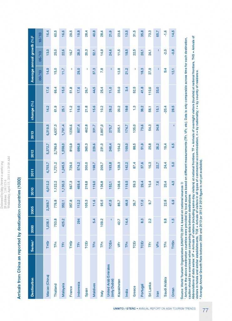 2014年亚太旅游趋势报告_000079