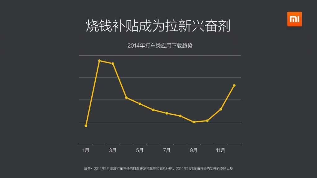 2014年度小米应用商店分发数据报告_000012