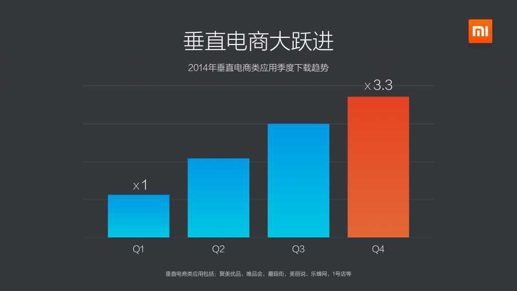 2014年度小米应用商店分发数据报告_000013