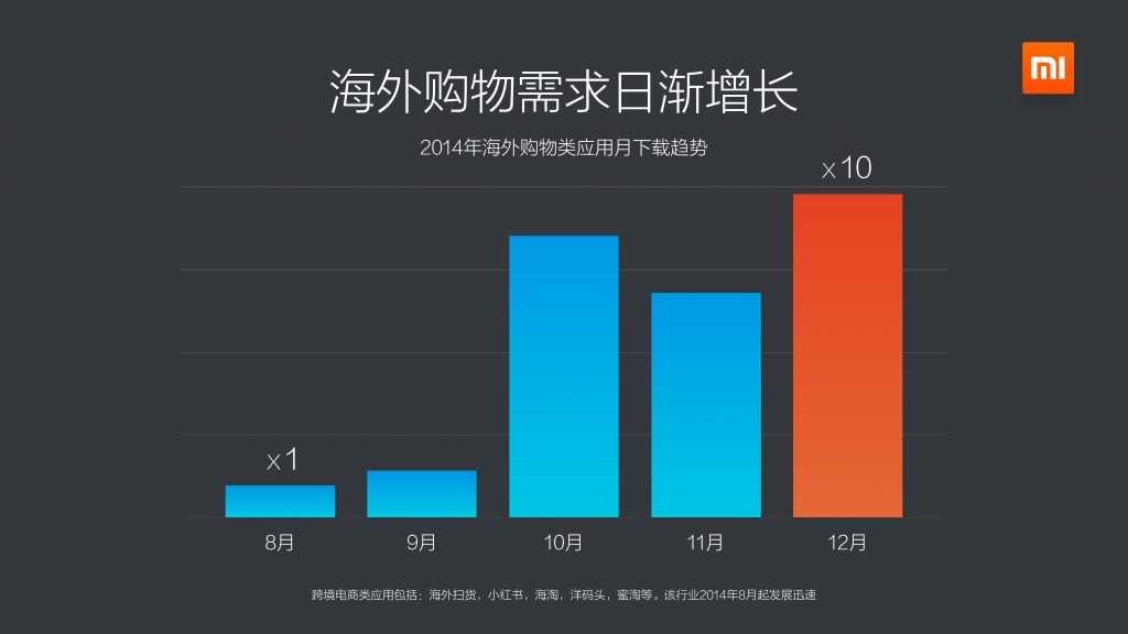 2014年度小米应用商店分发数据报告_000014