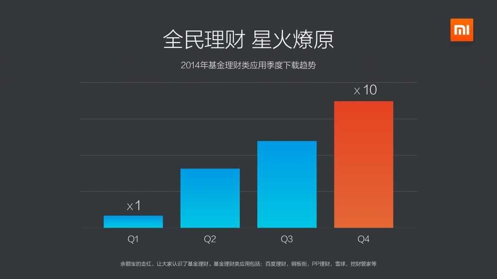 2014年度小米应用商店分发数据报告_000016