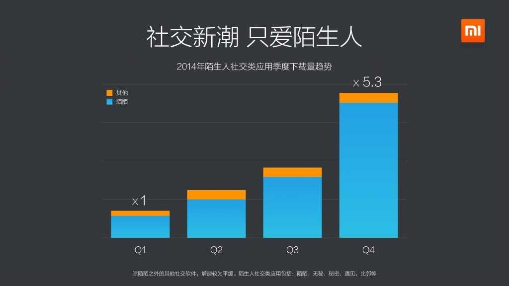 2014年度小米应用商店分发数据报告_000017