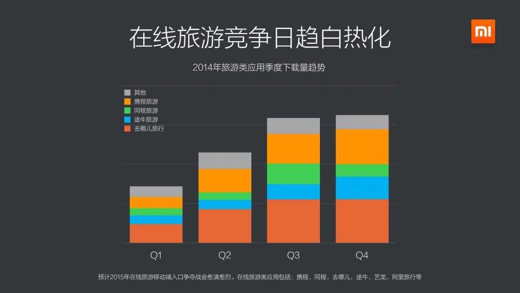 2014年度小米应用商店分发数据报告_000018