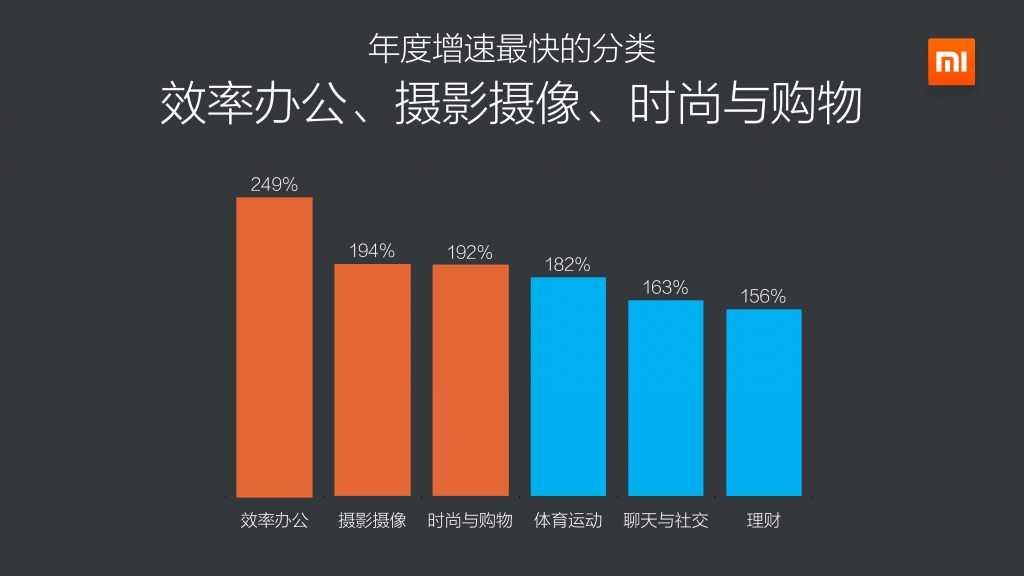 2014年度小米应用商店分发数据报告_000023