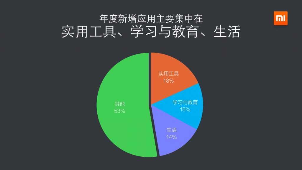 2014年度小米应用商店分发数据报告_000024