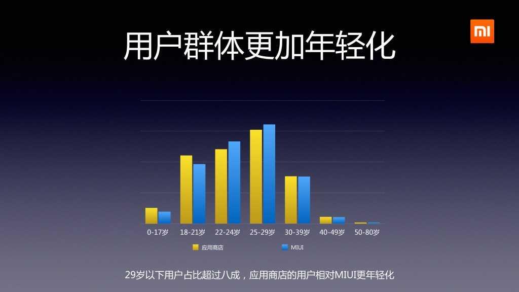 2014年Q2分小米应用商店分发数据报告_000006