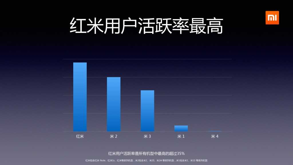 2014年Q2分小米应用商店分发数据报告_000007