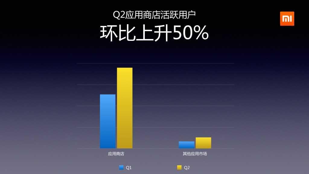2014年Q2分小米应用商店分发数据报告_000009