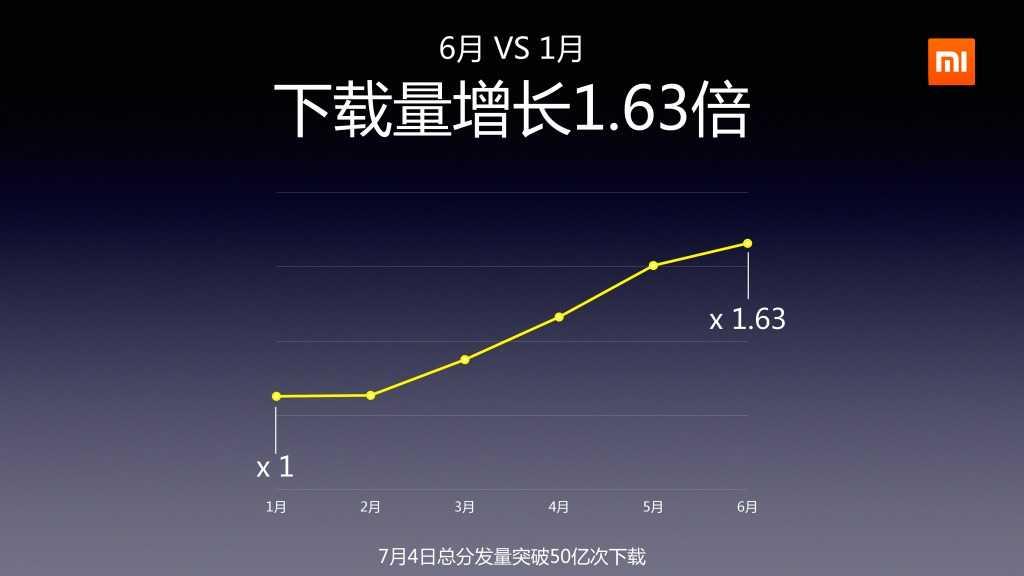 2014年Q2分小米应用商店分发数据报告_000010