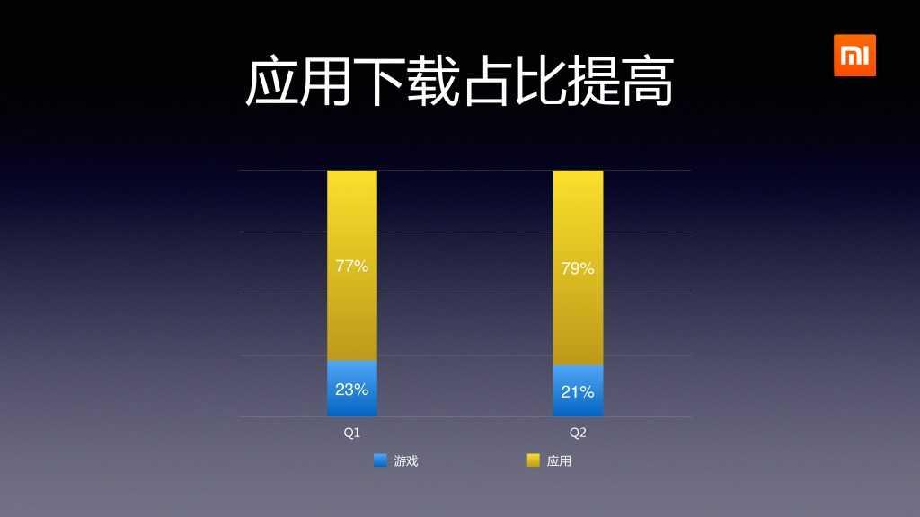 2014年Q2分小米应用商店分发数据报告_000011