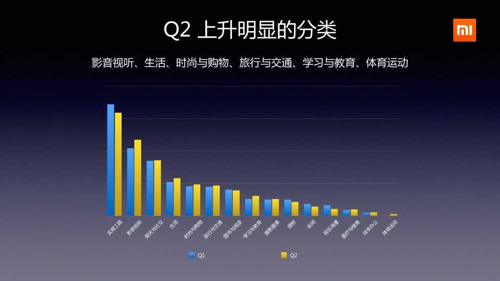 2014年Q2分小米应用商店分发数据报告_000014