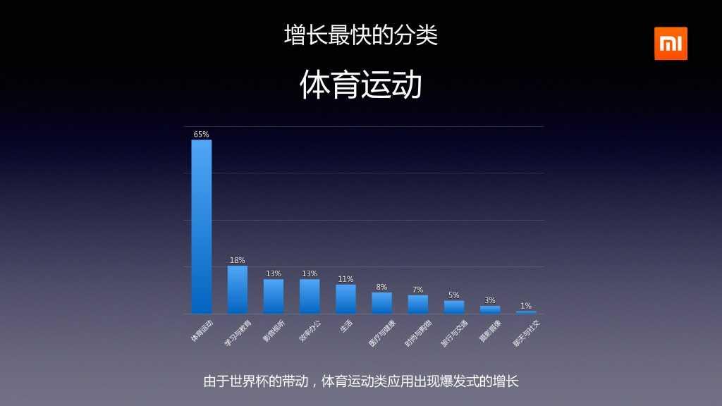 2014年Q2分小米应用商店分发数据报告_000015