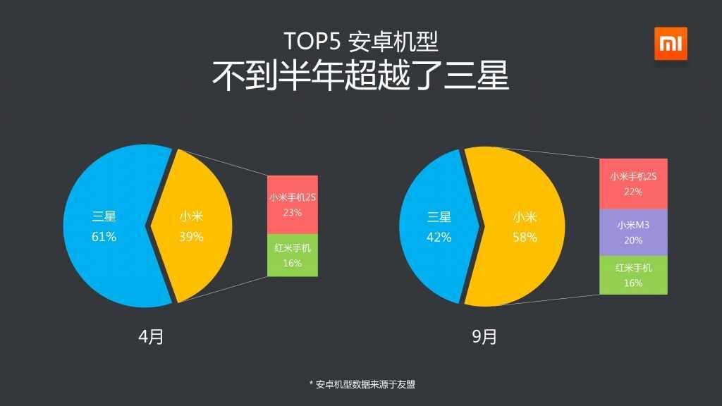 2014年Q3小米应用商店分发数据报告_000004