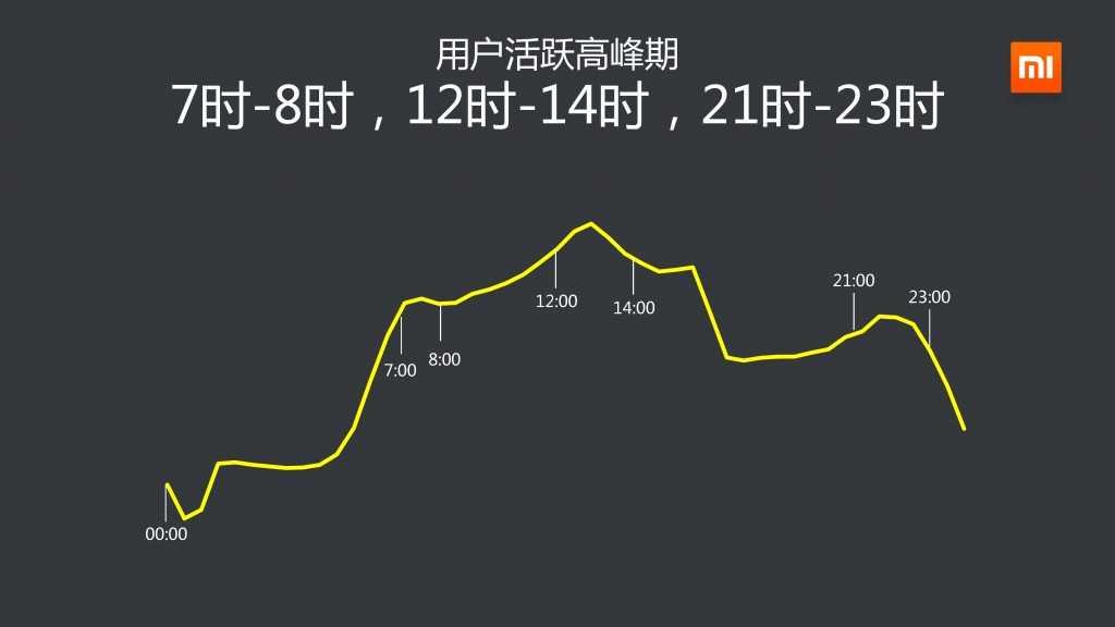 2014年Q3小米应用商店分发数据报告_000006